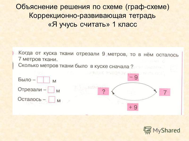 Объяснение решения по схеме (граф-схеме) Коррекционно-развивающая тетрадь «Я учусь считать» 1 класс