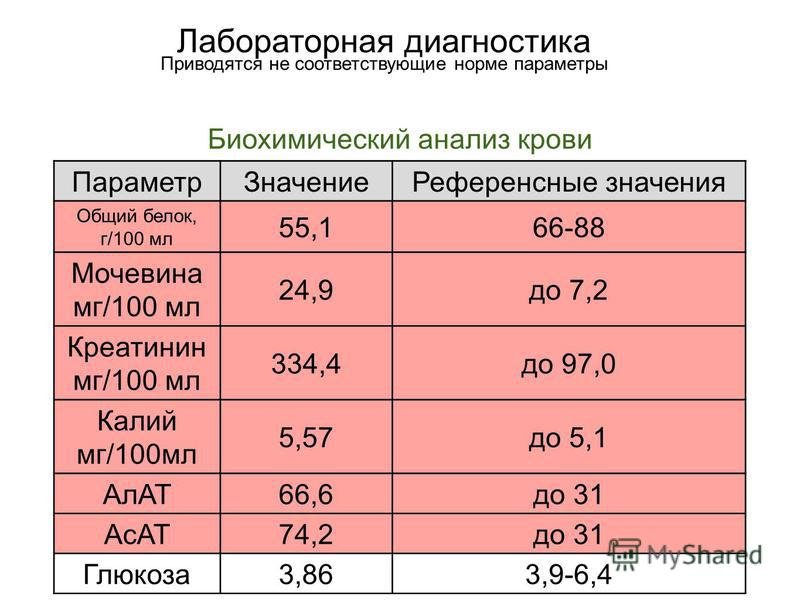 Параметр ЗначениеРеференсные значения Общий белок, г/100 мл 55,166-88 Мочевина мг/100 мл 24,9 до 7,2 Креатинин мг/100 мл 334,4 до 97,0 Калий мг/100 мл 5,57 до 5,1 АлАТ66,6 до 31 АсАТ74,2 до 31 Глюкоза 3,863,9-6,4 Лабораторная диагностика Приводятся н