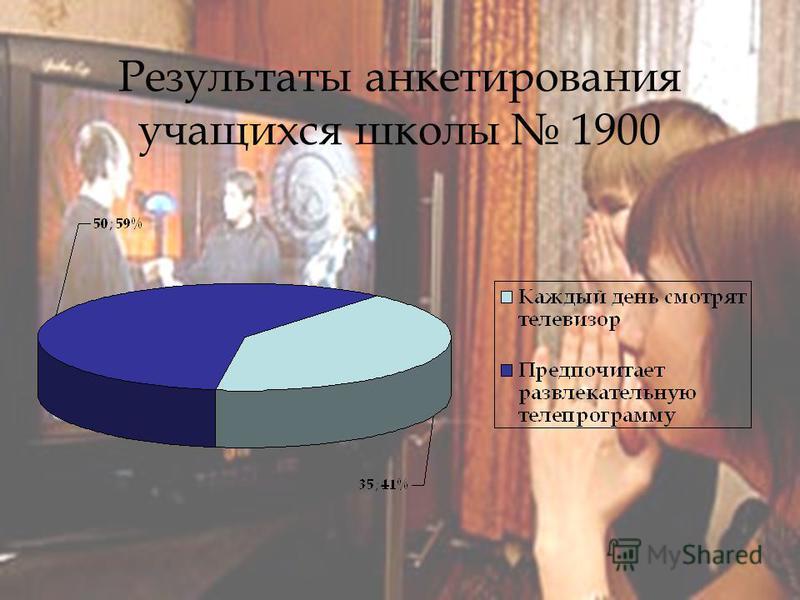 Результаты анкетирования учащихся школы 1900