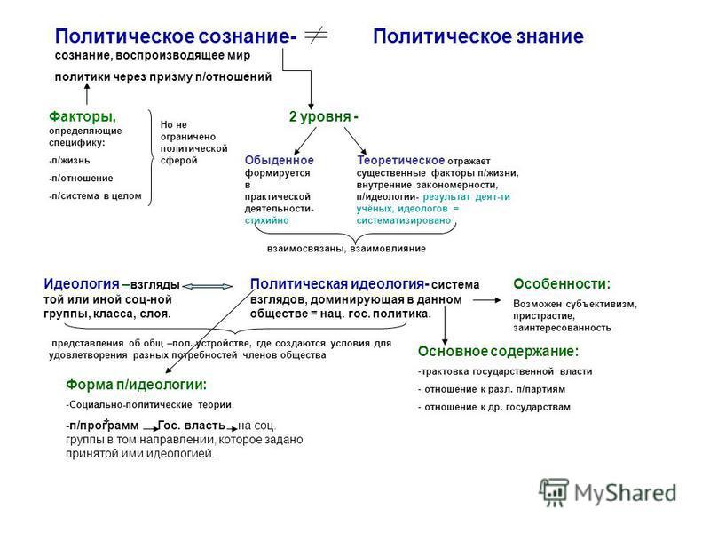 Политическое сознание- сознание, воспроизводящее мир политики через призму п/отношений Политическое знание Факторы, определяющие специфику: -п/жизнь -п/отношение -п/система в целом Но не ограничено политической сферой 2 уровня - Обыденное формируется