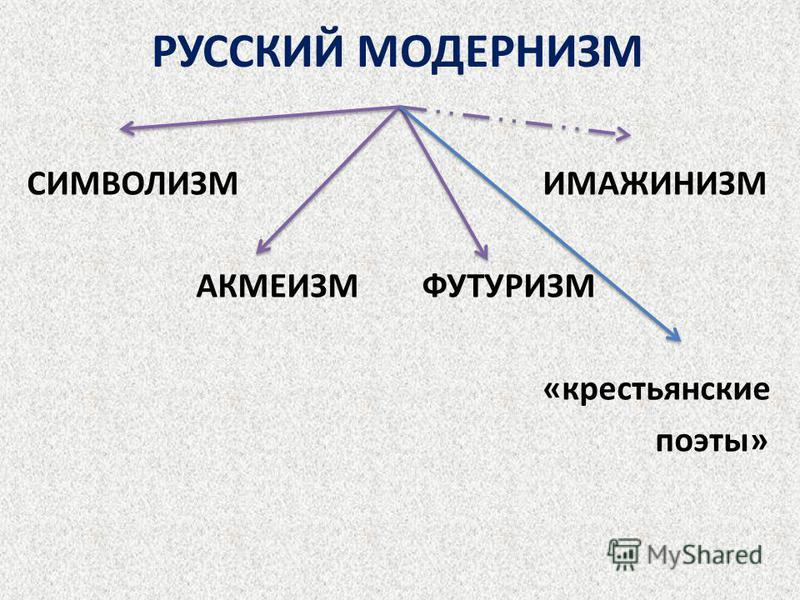 РУССКИЙ МОДЕРНИЗМ СИМВОЛИЗМ ИМАЖИНИЗМ АКМЕИЗМ ФУТУРИЗМ «крестьянские поэты»