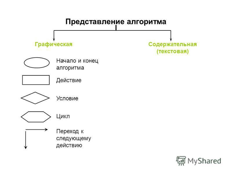 Представление алгоритма Начало и конец алгоритма Действие Условие Цикл Переход к следующему действию Графическая Содержательная (текстовая)