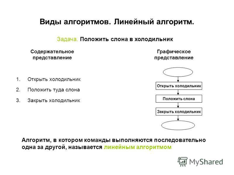 1. Открыть холодильник 2. Положить туда слона 3. Закрыть холодильник Виды алгоритмов. Линейный алгоритм. Задача. Положить слона в холодильник Содержательное представление Графическое представление Открыть холодильник Положить слона Закрыть холодильни