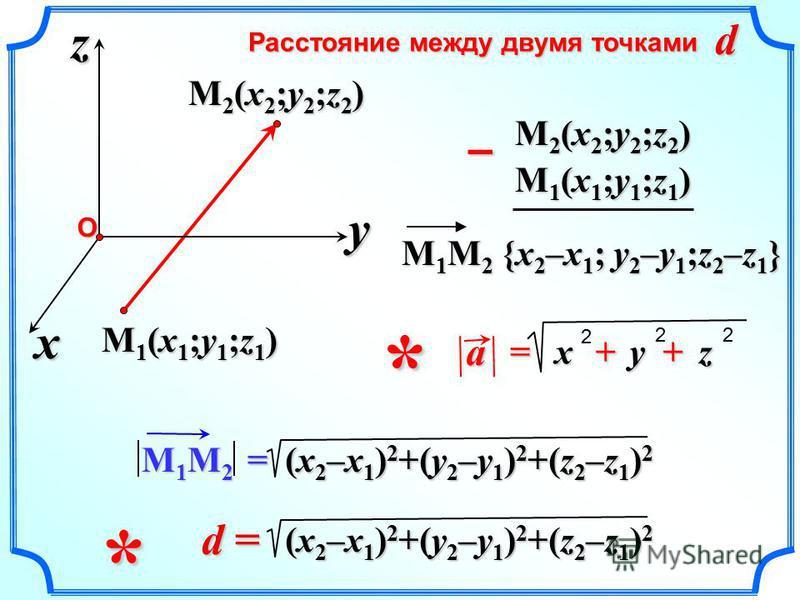Расстояние между двумя точками M 1 M 2 {x 2 –x 1 ; y 2 –y 1 ;z 2 –z 1 } – M 1 M 2 = (x 2 –x 1 ) 2 +(y 2 –y 1 ) 2 +(z 2 –z 1 ) 2 d =d =d =d = d M1(x1;y1;z1)M1(x1;y1;z1)M1(x1;y1;z1)M1(x1;y1;z1) x z yО M2(x2;y2;z2)M2(x2;y2;z2)M2(x2;y2;z2)M2(x2;y2;z2) M2