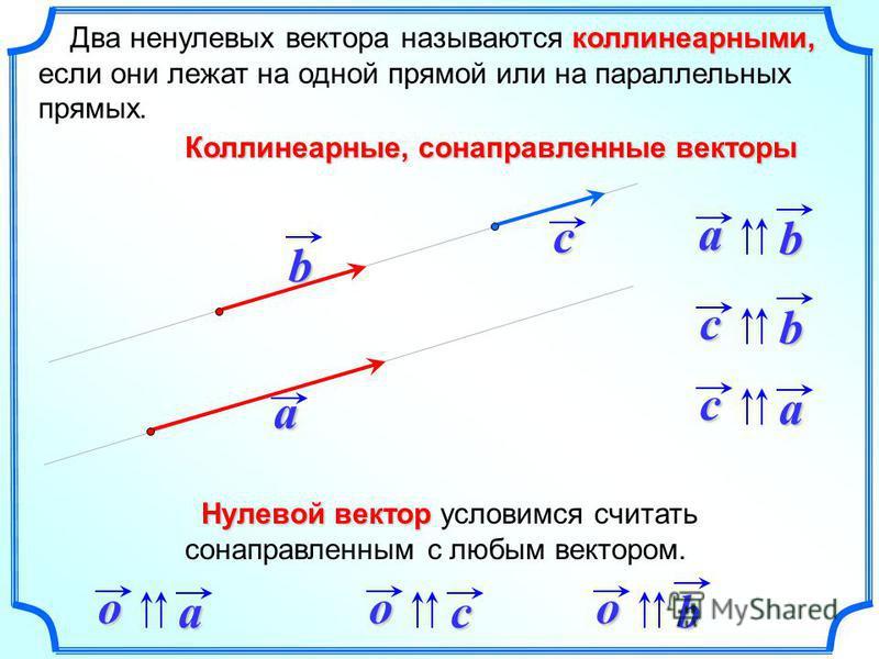коллинеарныййййми, Два ненулевых вектора называются коллинеарныййййми, если они лежат на одной прямой или на параллельных прямых. ab c ab ca cb Коллинеарные, сонаправленные векторы oaocob Нулевой вектор Нулевой вектор условимся считать сонаправленным