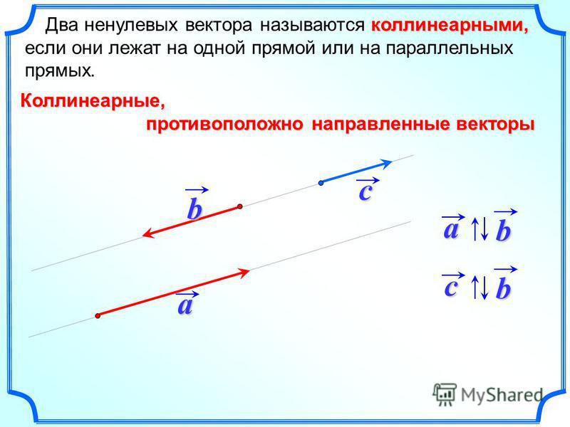 коллинеарныййййми, Два ненулевых вектора называются коллинеарныййййми, если они лежат на одной прямой или на параллельных прямых.a b c ba Коллинеарные, противоположно направленные векторы противоположно направленные векторы bc