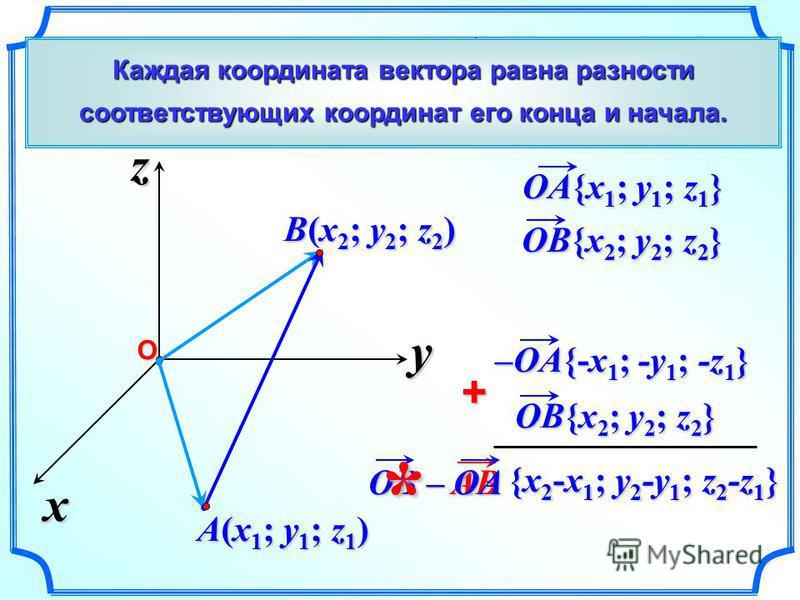 x z yО A(x1; y1; z1)A(x1; y1; z1)A(x1; y1; z1)A(x1; y1; z1) B(x2; y2; z2)B(x2; y2; z2)B(x2; y2; z2)B(x2; y2; z2) Из АОB, = AО + ОB AB = –ОA + ОB –OA{-x 1 ; -y 1 ; -z 1 } OB{x 2 ; y 2 ; z 2 } + АВ Выразим координаты вектора АВ через координаты его нач