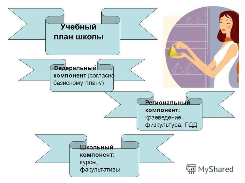 Учебный план школы Федеральный компонент (согласно базисному плану) Региональный компонент: краеведение, физкультура, ПДД Школьный компонент: курсы, факультативы