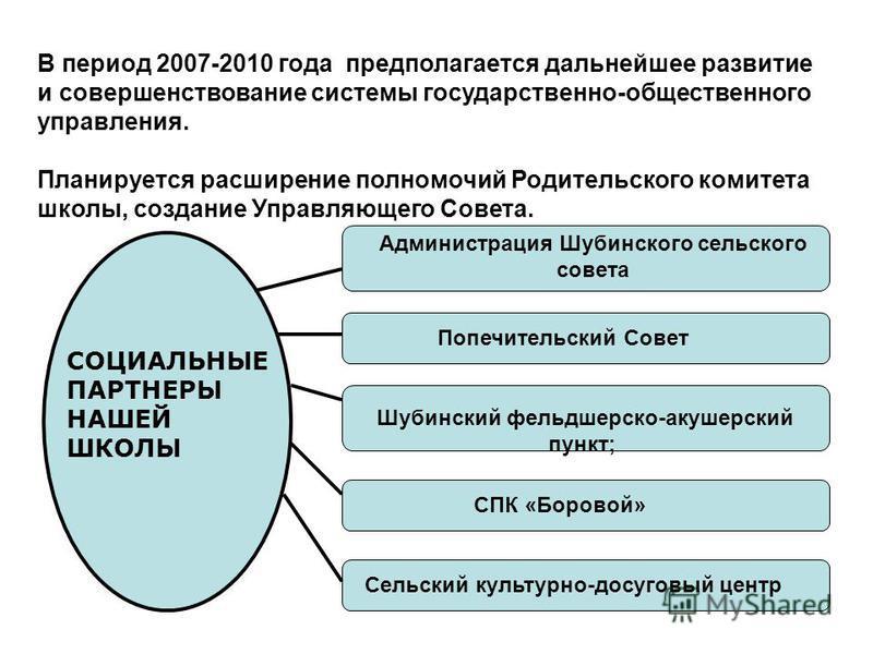 В период 2007-2010 года предполагается дальнейшее развитие и совершенствование системы государственно-общественного управления. Планируется расширение полномочий Родительского комитета школы, создание Управляющего Совета. СОЦИАЛЬНЫЕ ПАРТНЕРЫ НАШЕЙ ШК