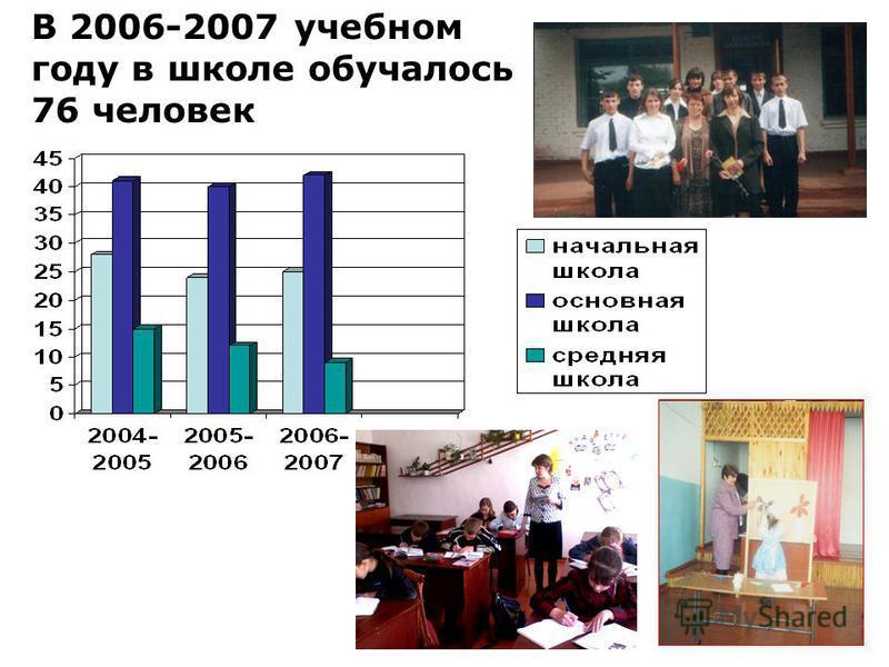 В 2006-2007 учебном году в школе обучалось 76 человек