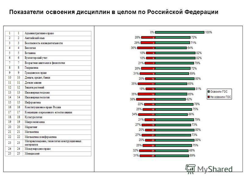 Показатели освоения дисциплин в целом по Российской Федерации 51