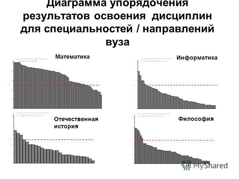 Диаграмма упорядочения результатов освоения дисциплин для специальностей / направлений вуза Математика Информатика Отечественная история Философия 53