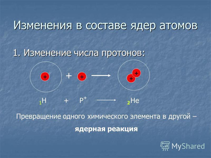 Изменения в составе ядер атомов 1. Изменение числа протонов: + + + + + 1Н1НР+Р+ 2 He+ Превращение одного химического элемента в другой – ядерная реакция