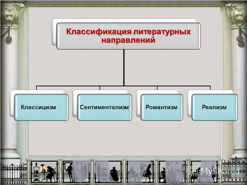 3 Классификация литературных направлений Классицизм СентиментализмРомантизм Реализм