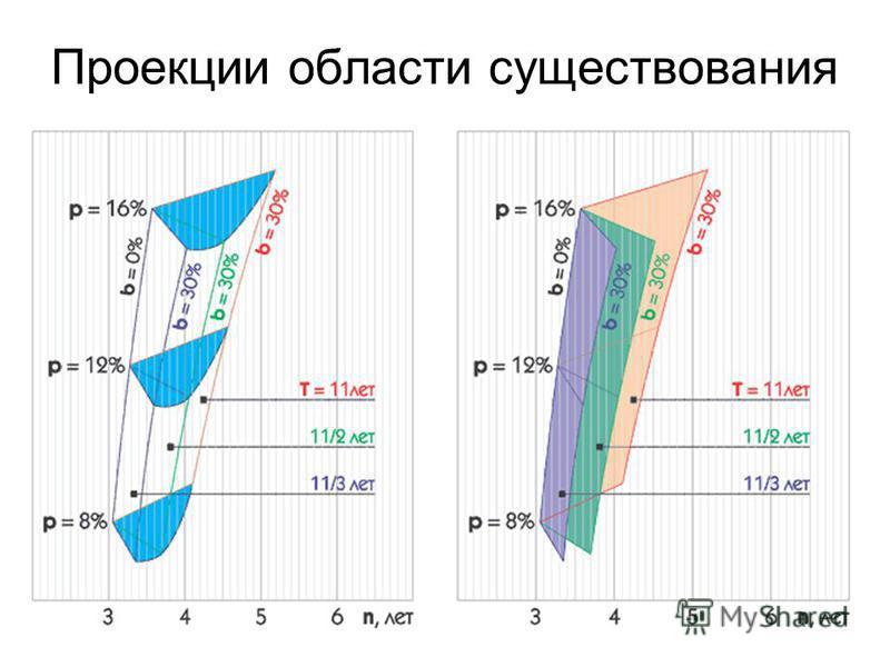 Проекции области существования