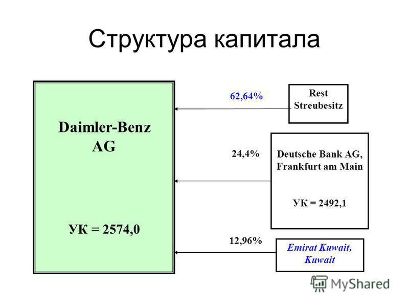 Структура капитала Daimler-Benz AG УК = 2574,0 Rest Streubesitz 62,64% Deutsche Bank AG, Frankfurt am Main УК = 2492,1 24,4% Emirat Kuwait, Kuwait 12,96%