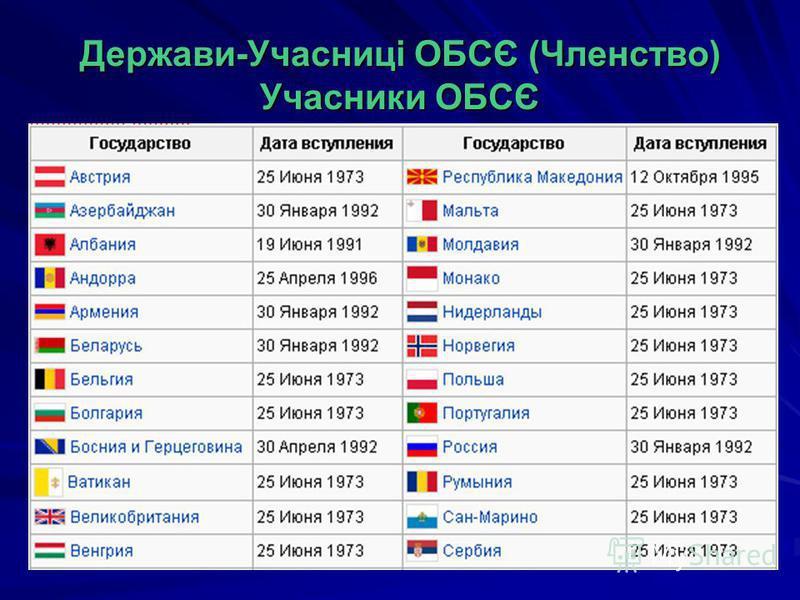 Держави-Учасниці ОБСЄ (Членство) Учасники ОБСЄ