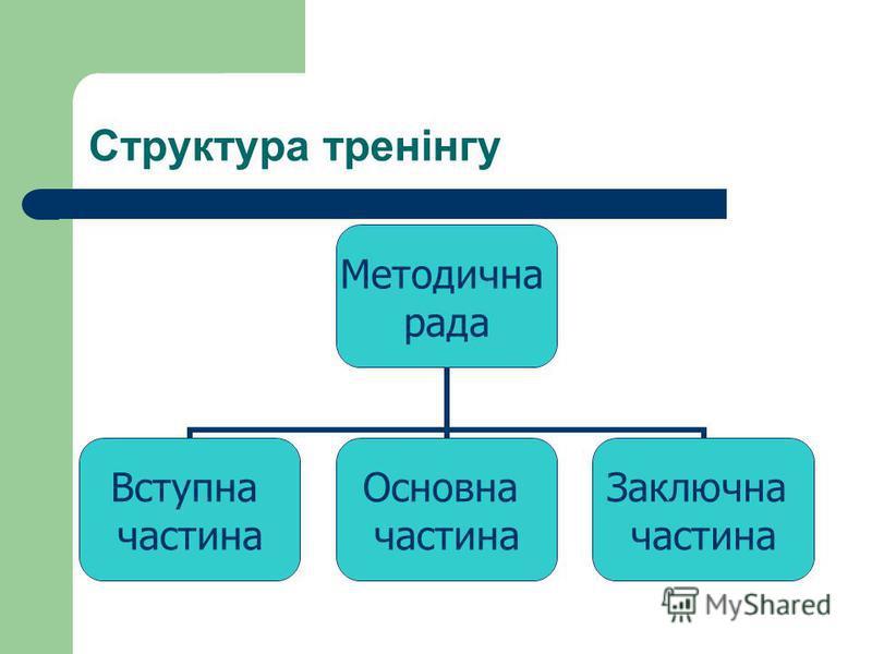 Структура тренінгу Методична рада Вступна частина Основна частина Заключна частина