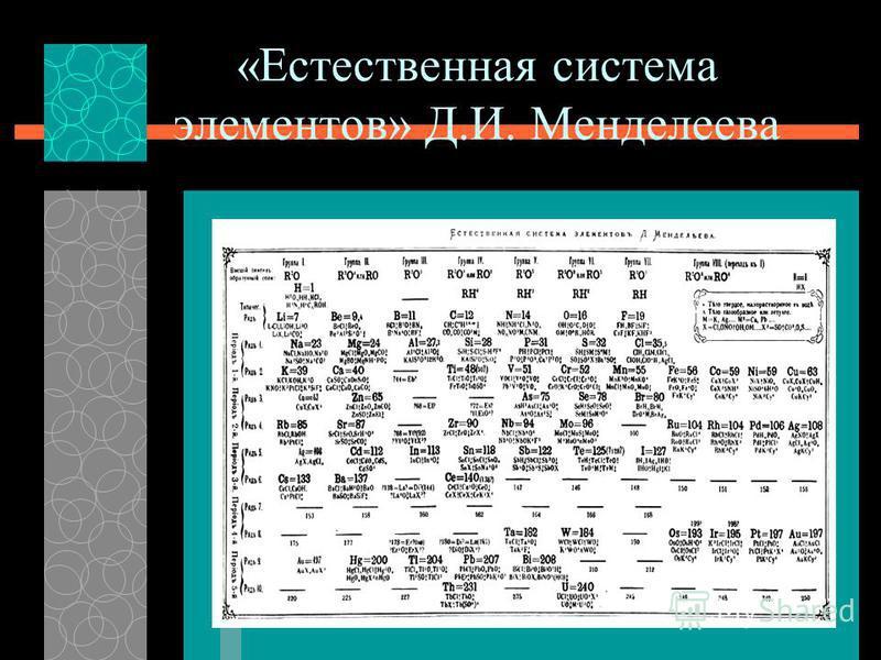 «Естественная система элементов» Д.И. Менделеева