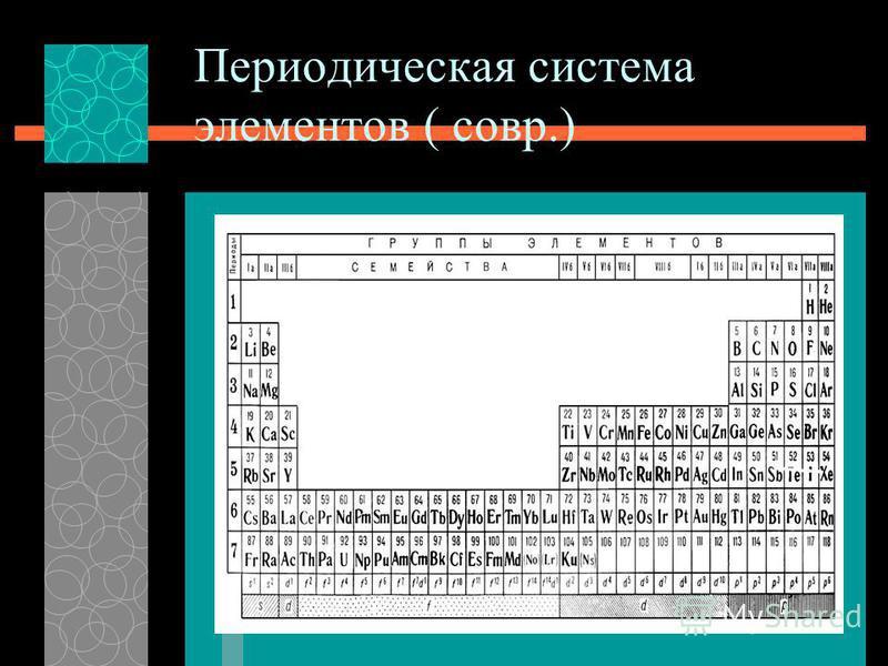 Периодическая система элементов ( совр.)