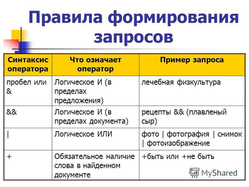 Правила формирования запросов Синтаксис оператора Что означает оператор Пример запроса пробел или & Логическое И (в пределах предложения) лечебная физкультура &&Логическое И (в пределах документа) рецепты && (плавленый сыр) |Логическое ИЛИфото | фото
