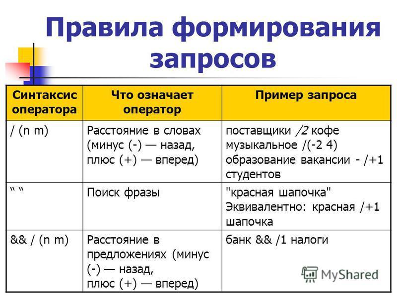 Правила формирования запросов Синтаксис оператора Что означает оператор Пример запроса / (n m)Расстояние в словах (минус (-) назад, плюс (+) вперед) поставщики /2 кофе музыкальное /(-2 4) образование вакансии - /+1 студентов Поиск фразы