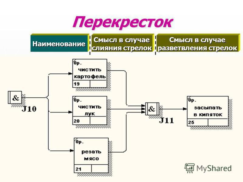 Перекресток Наименование Смысл в случае слияния стрелок Смысл в случае разветвления стрелок Asynchronous AND Все предшествующие процессы должны быть завершены Все следующие процессы должны быть запущены Synchronous AND Все предшествующие процессы зав