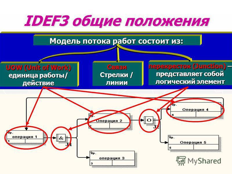 IDEF3 общие положения В основе IDEF3 лежит принцип построения бизнес-процесса в виде последовательно выполняемых во времени операций (работ) Модель потока работ состоит из: UOW (Unit of Work) единица работы/ действие Связи Стрелки / линии перекресток