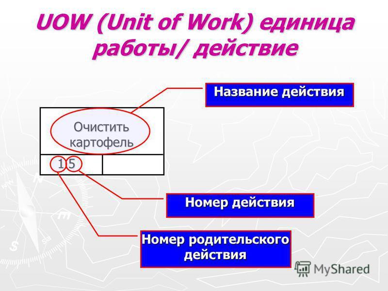 UOW (Unit of Work) единица работы/ действие Очистить картофель 1.5 Название действия Номер действия Номер родительского действия