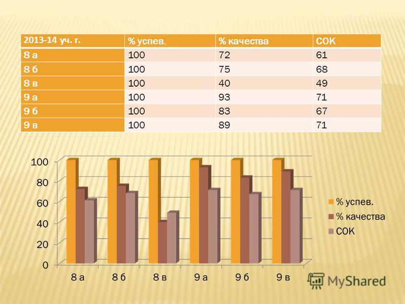2013-14 уч. г. % успев.% качестваСОК 8 а 1007261 8 б 1007568 8 в 1004049 9 а 1009371 9 б 1008367 9 в 1008971