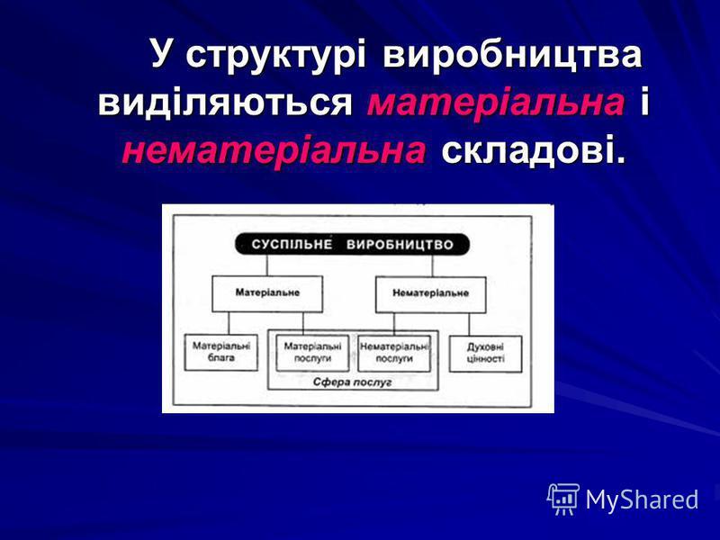 У структурі виробництва виділяються матеріальна і нематеріальна складові. У структурі виробництва виділяються матеріальна і нематеріальна складові.