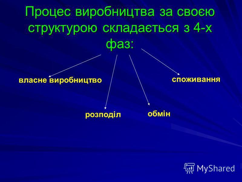 Процес виробництва за своєю структурою складається з 4-х фаз: власне виробництво розподіл обмін споживання
