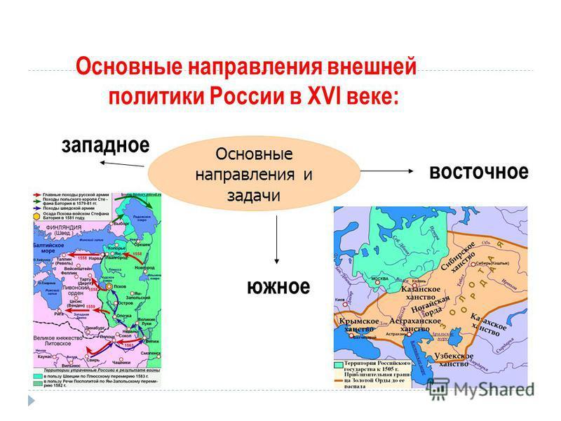 Основные направления внешней политики России в XVI веке: Основные направления и задачи западное восточное южное