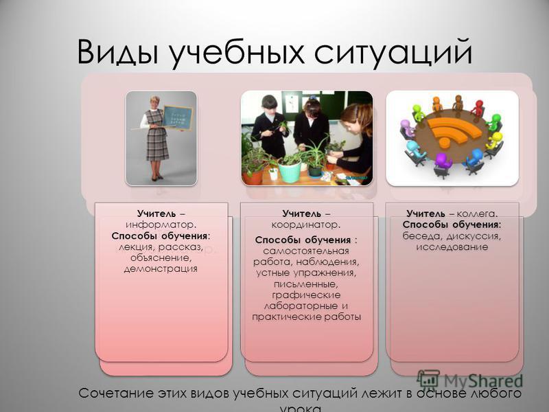 Виды учебных ситуаций Учитель – информатор. Учитель – информатор. Способы обучения : лекция, рассказ, объяснение, демонстрация Учитель – координатор. Способы обучения : самостоятельная работа, наблюдения, устные упражнения, письменные, графические ла