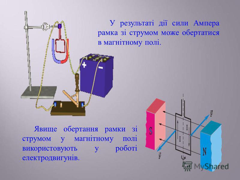 У результаті дії сили Ампера рамка зі струмом може обертатися в магнітному полі. Явище обертання рамки зі струмом у магнітному полі використовують у роботі електродвигунів.