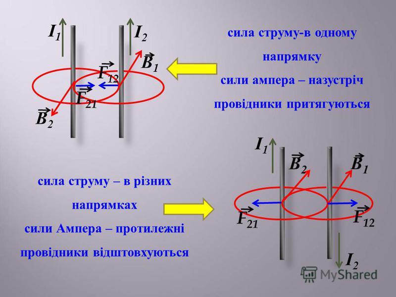 І1І1 І1І1 І2І2 І2І2 В1В1 В2В2 F 12 сила струму-в одному напрямку сили ампера – назустріч провідники притягуються сила струму – в різних напрямках сили Ампера – протилежні провідники відштовхуються