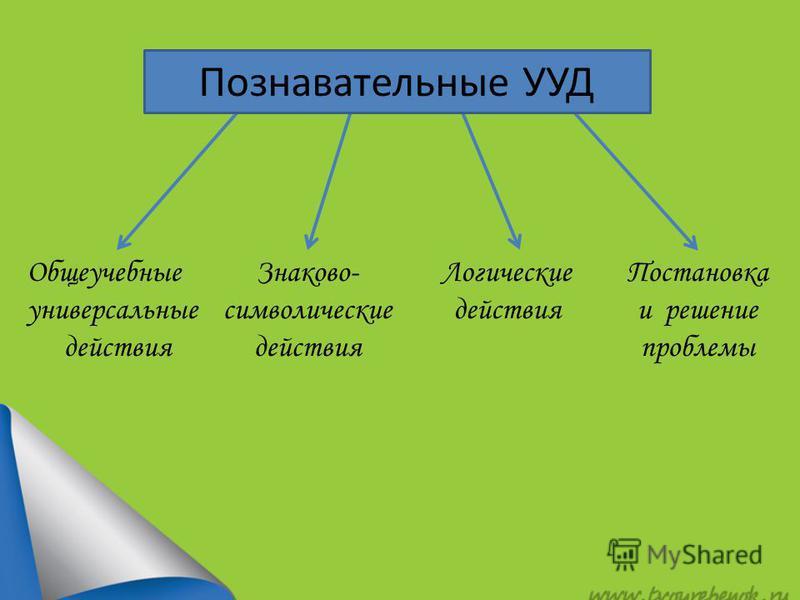 Общеучебные универсальные действия Знаково- символические действия Логические действия Постановка и решение проблемы Познавательные УУД