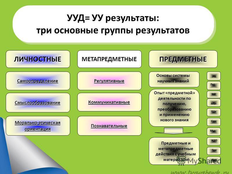 УУД= УУ результаты: три основные группы результатов УУД= УУ результаты: три основные группы результатов ЛИЧНОСТНЫЕМЕТАПРЕДМЕТНЫЕПРЕДМЕТНЫЕ Самоопределение Смыслообразование Морально-этическая ориентация Регулятивные Коммуникативные Познавательные Осн
