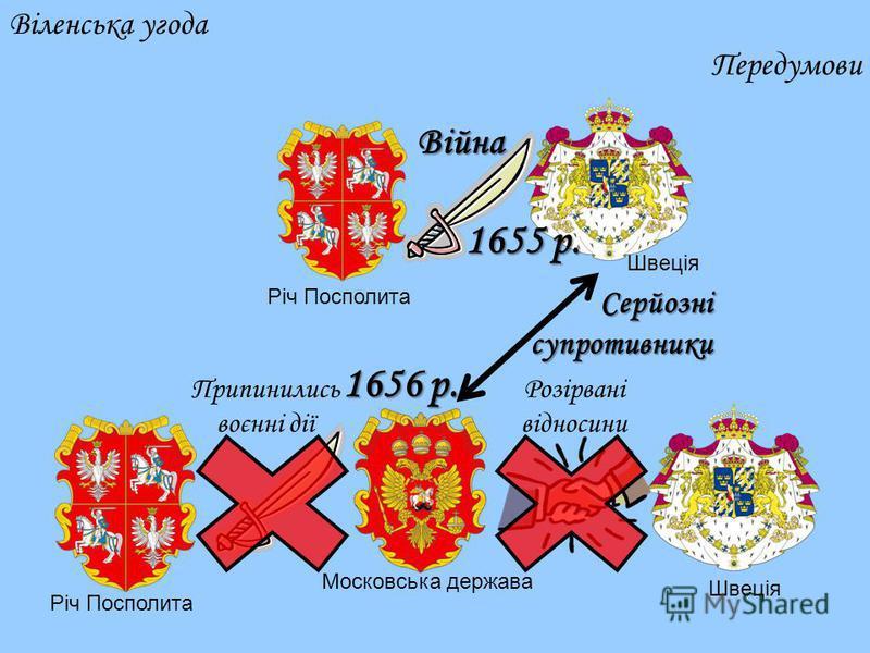 1655 р. Війна Віленська угода Передумови Серйозні супротивники 1656 р. Припинились воєнні дії Розірвані відносини Московська держава Швеція Річ Посполита Швеція