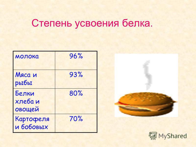 Степень усвоения белка. молока 96% Мяса и рыбы 93% Белки хлеба и овощей 80% Картофеля и бобовых 70%