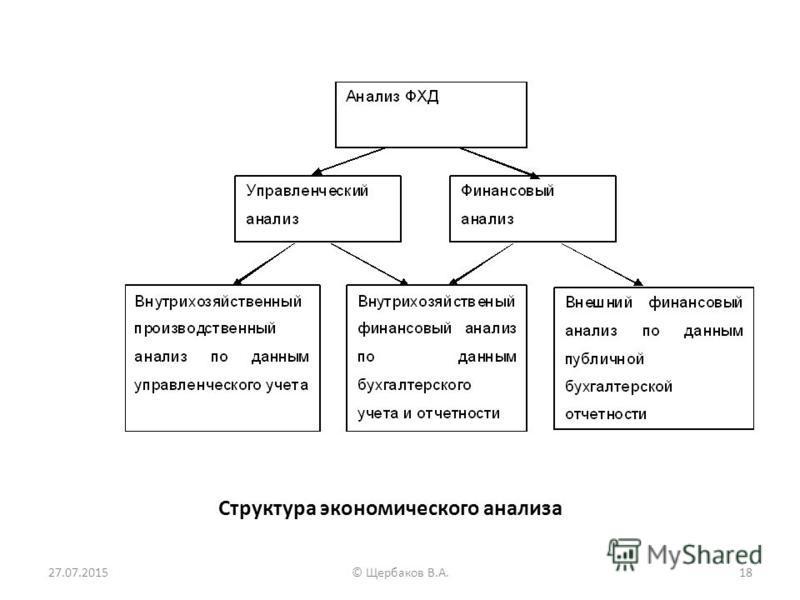 Структура экономического анализа 27.07.201518© Щербаков В.А.