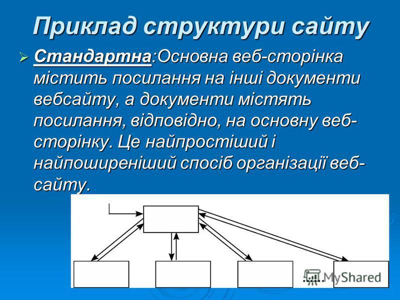 Приклад структури сайту Стандартна:Основна веб-сторінка містить посилання на інші документи вебсайту, а документи містять посилання, відповідно, на основну веб- сторінку. Це найпростіший і найпоширеніший спосіб організації веб- сайту. Стандартна:Осн