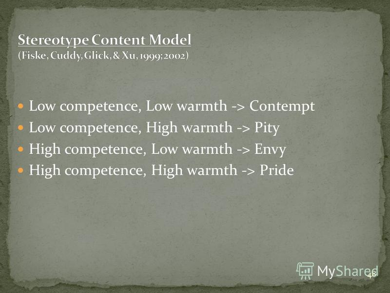 48 Low competence, Low warmth -> Contempt Low competence, High warmth -> Pity High competence, Low warmth -> Envy High competence, High warmth -> Pride