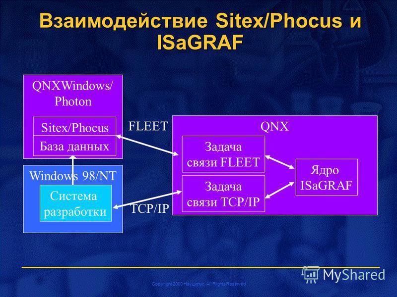 Copyright 2000 Науцилус. All Rights Reserved Windows 98/NT Взаимодействие Sitex/Phocus и ISaGRAF QNXWindows/ Photon Sitex/Phocus QNX Задача связи TCP/IP Ядро ISaGRAF FLEET База данных Система разработки TCP/IP Задача связи FLEET