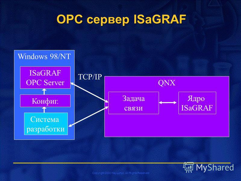 Copyright 2000 Науцилус. All Rights Reserved OPC сервер ISaGRAF Windows 98/NT ISaGRAF OPC Server QNX Задача связи Ядро ISaGRAF TCP/IP Конфиг. Система разработки