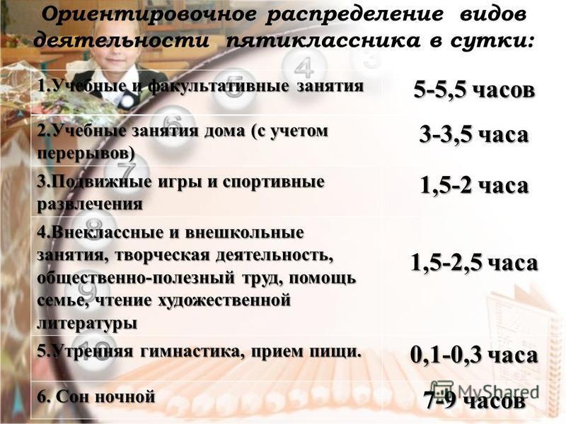 Ориентировочное распределение видов деятельности пятиклассника в сутки: 1. Учебные и факультативные занятия 5-5,5 часов 2. Учебные занятия дома (с учетом перерывов) 3-3,5 часа 3. Подвижные игры и спортивные развлечения 1,5-2 часа 4. Внеклассные и вне