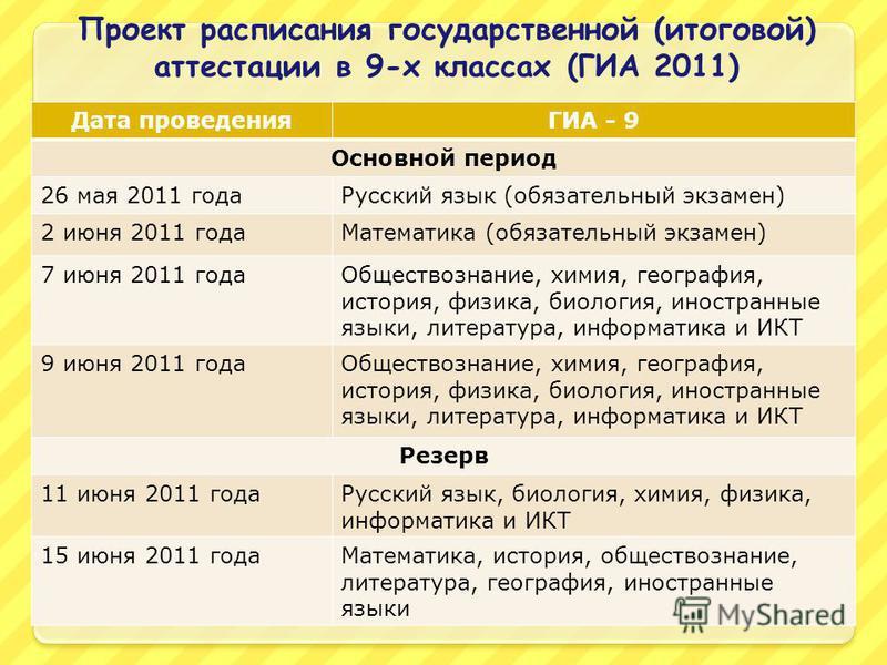 Проект расписания государственной (итоговой) аттестации в 9-х классах (ГИА 2011) Дата проведенияГИА - 9 Основной период 26 мая 2011 года Русский язык (обязательный экзамен) 2 июня 2011 года Математика (обязательный экзамен) 7 июня 2011 года Обществоз