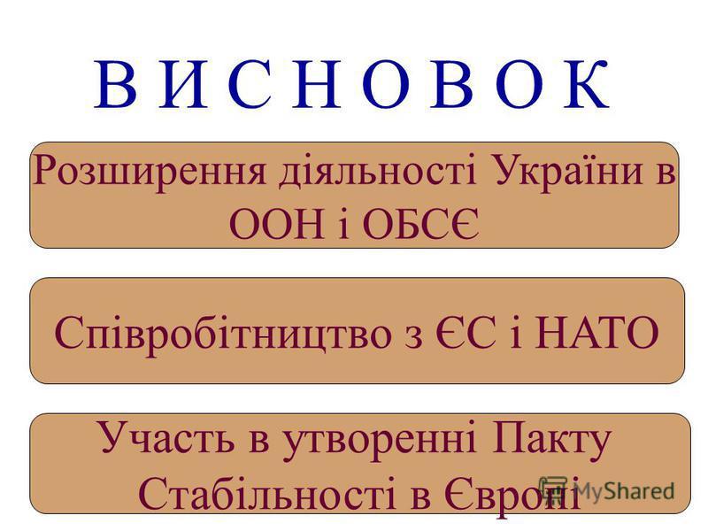 В И С Н О В О К Розширення діяльності України в ООН і ОБСЄ Співробітництво з ЄС і НАТО Участь в утворенні Пакту Стабільності в Європі