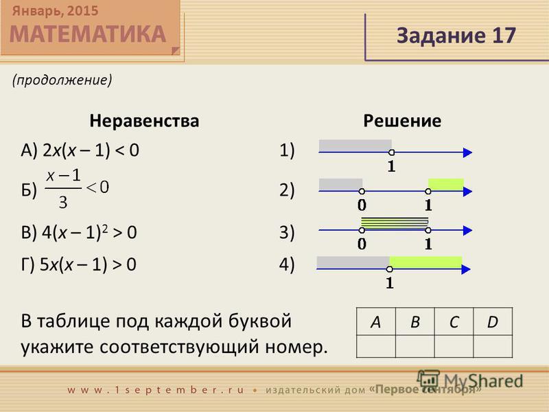 Январь, 2015 Задание 17 Неравенства Решение А) 2x(x – 1) < 01) Б)2) В) 4(x – 1) 2 > 03) Г) 5x(x – 1) > 04) АBCD В таблице под каждой буквой укажите соответствующий номер. (продолжение)