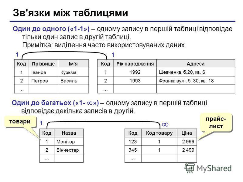 Зв'язки між таблицями Один до одного («1-1») – одному запису в першій таблиці відповідає тільки один запис в другій таблиці. Примітка: виділення часто використовуваних даних. КодПрізвищеІм'я 1ІвановКузьма 2ПетровВасиль … КодРік народженняАдреса 11992